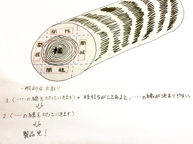 一般的な木取りの絵図