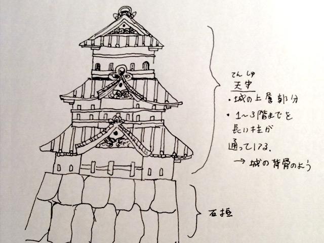 大型建築物に用いられる大通柱の説明