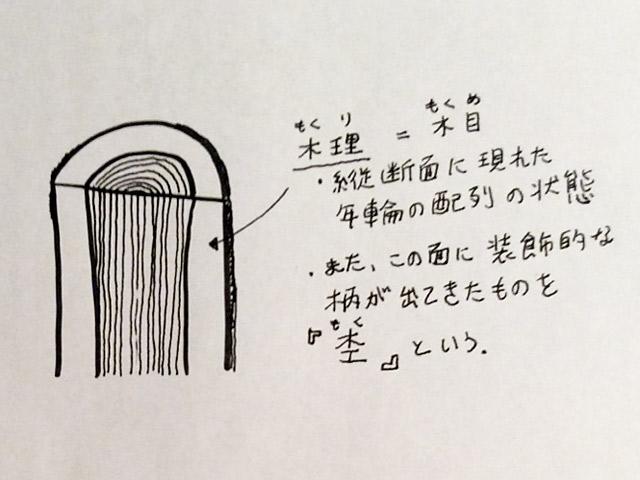 木理の説明図