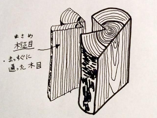 柾目の説明図