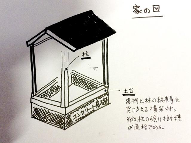家の図 建物と柱を総重量を支える横架材