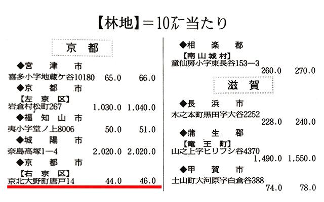 京都京北の山の値段はいくらなのか?