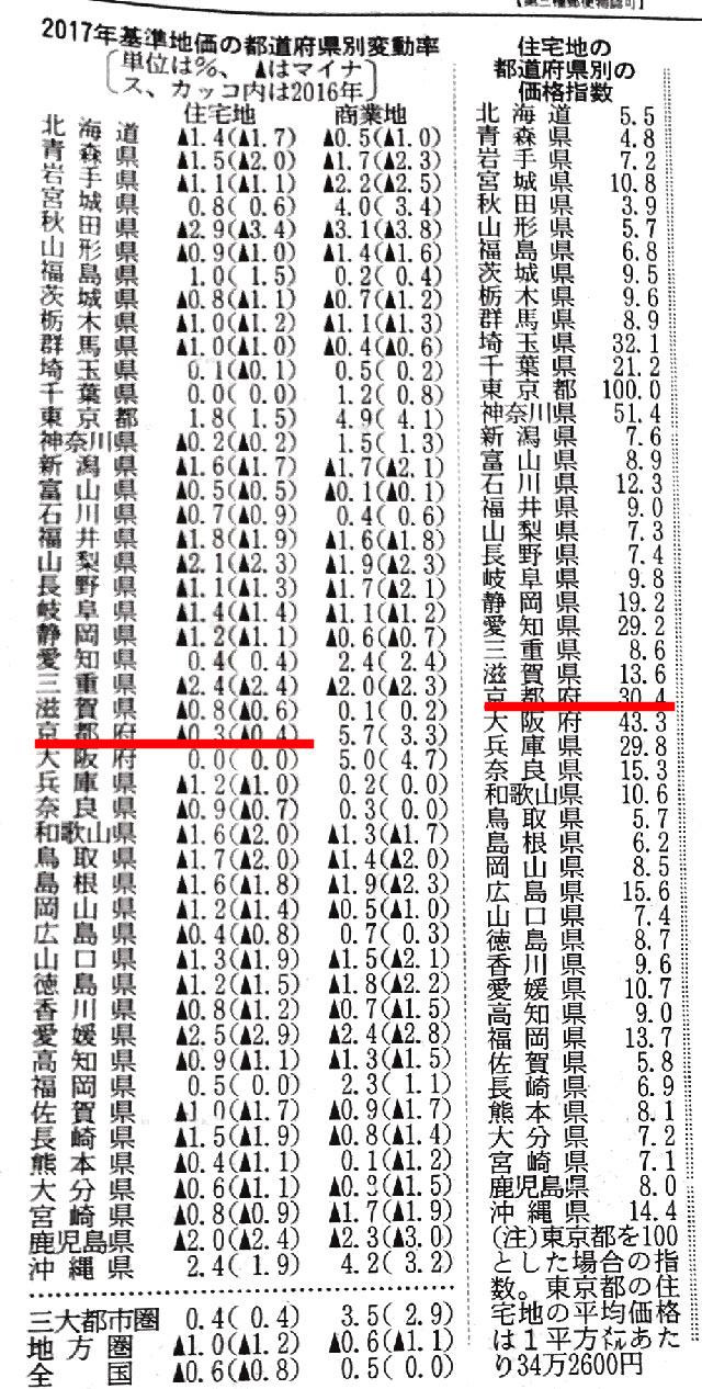 2017年基準地価の都道府県別変動率