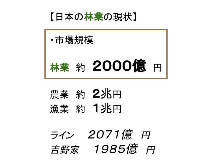 日本の林業の市場規模