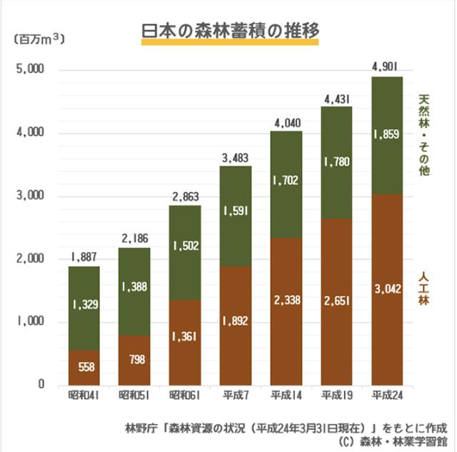 日本の森林蓄積の推移